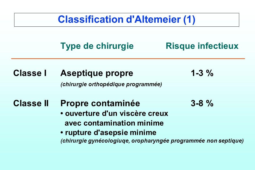 Classification d'Altemeier (1) Type de chirurgieRisque infectieux Classe IAseptique propre1-3 % (chirurgie orthopédique programmée) Classe IIPropre co