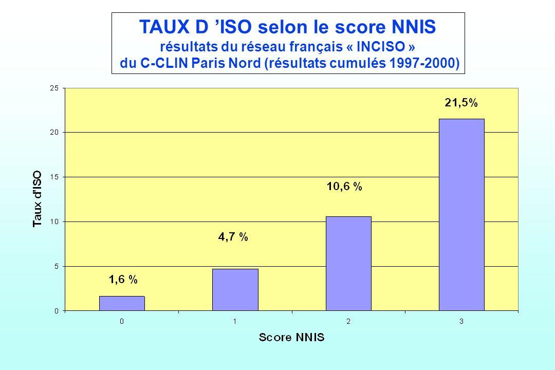 TAUX D ISO selon le score NNIS résultats du réseau français « INCISO » du C-CLIN Paris Nord (résultats cumulés 1997-2000)