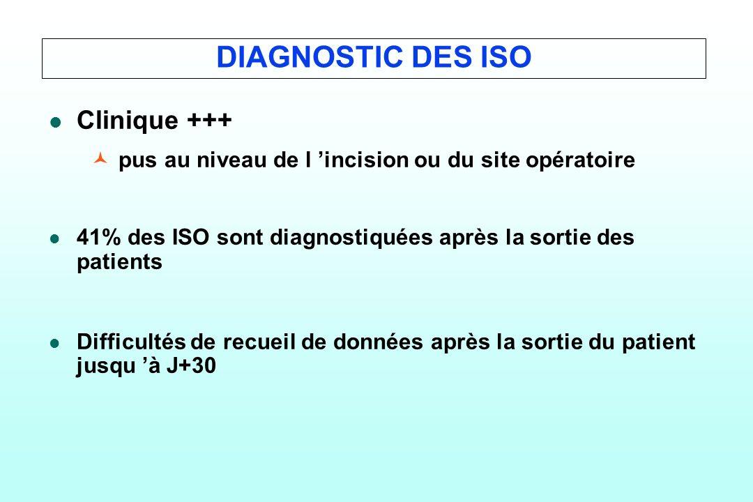 DIAGNOSTIC DES ISO l l Clinique +++ ©pus au niveau de l incision ou du site opératoire l l 41% des ISO sont diagnostiquées après la sortie des patient
