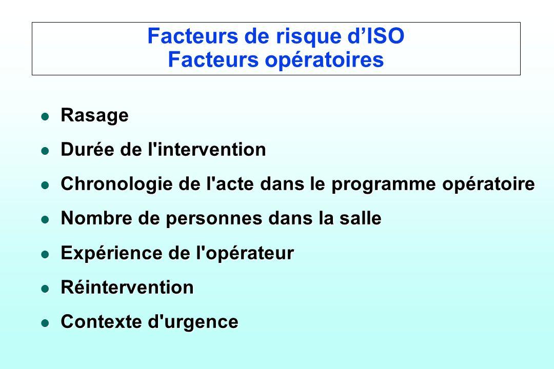 Facteurs de risque dISO Facteurs opératoires l Rasage l Durée de l'intervention l Chronologie de l'acte dans le programme opératoire l Nombre de perso