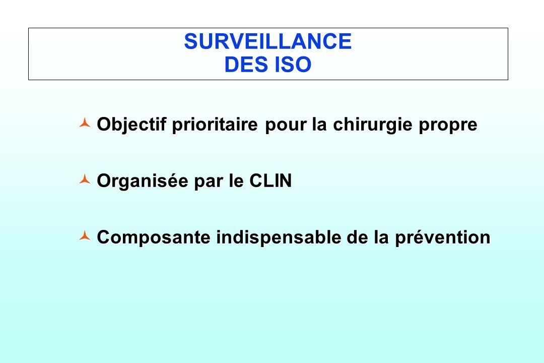 SURVEILLANCE DES ISO ©Objectif prioritaire pour la chirurgie propre ©Organisée par le CLIN ©Composante indispensable de la prévention