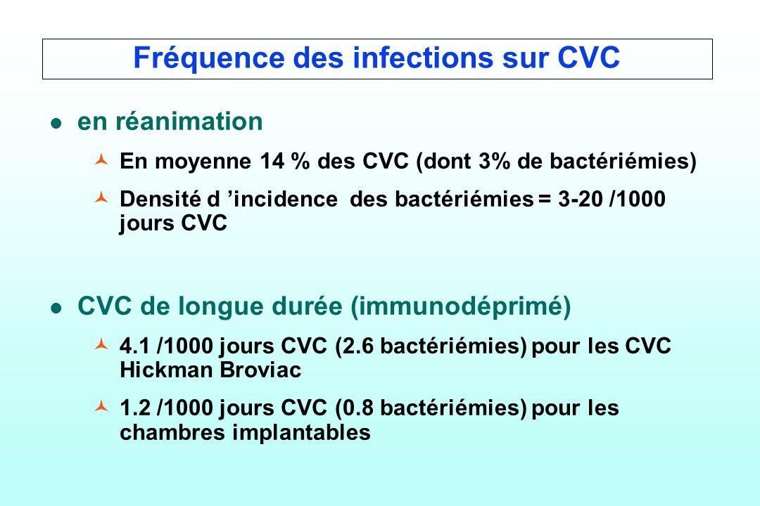 Fréquence des infections sur CVC l l en réanimation © ©En moyenne 14 % des CVC (dont 3% de bactériémies) © ©Densité d incidence des bactériémies = 3-2