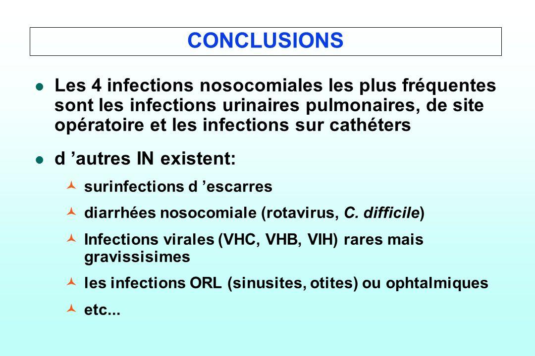 CONCLUSIONS l l Les 4 infections nosocomiales les plus fréquentes sont les infections urinaires pulmonaires, de site opératoire et les infections sur