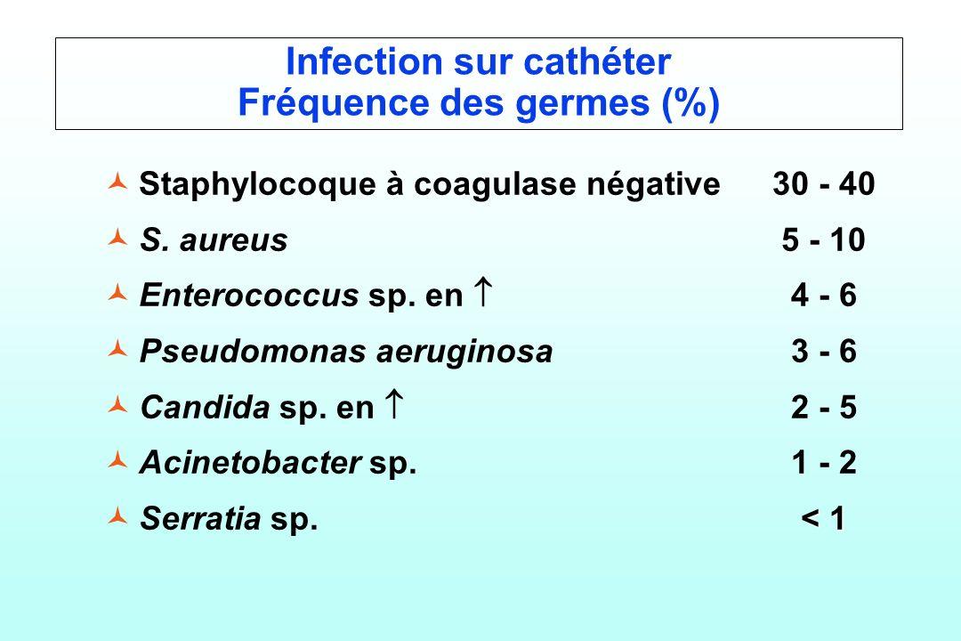 Infection sur cathéter Fréquence des germes (%) © ©Staphylocoque à coagulase négative30 - 40 © ©S. aureus5 - 10 © ©Enterococcus sp. en 4 - 6 © ©Pseudo