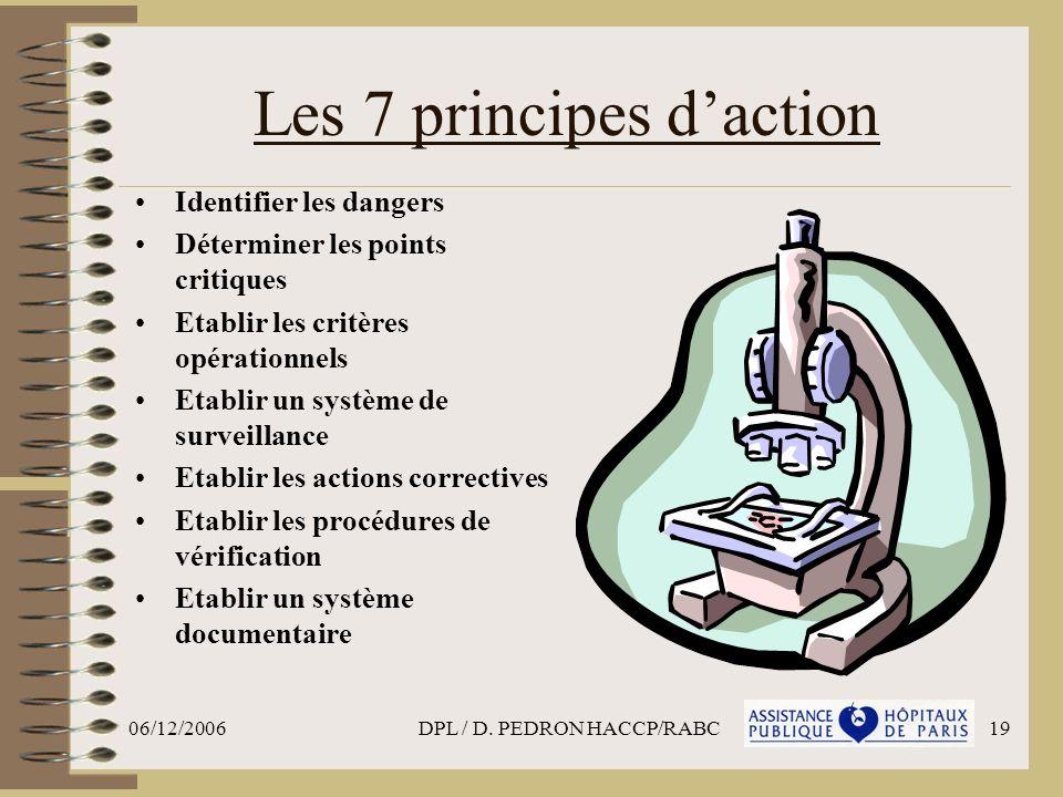06/12/2006DPL / D. PEDRON HACCP/RABC19 Les 7 principes daction Identifier les dangers Déterminer les points critiques Etablir les critères opérationne