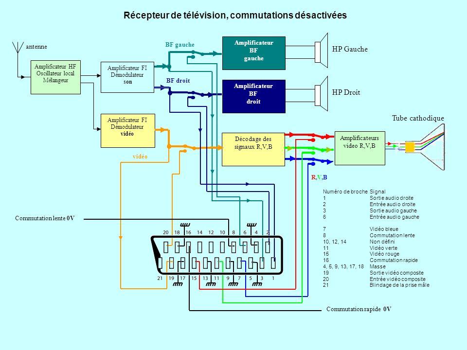 Récepteur de télévision, commutation lente activée, cas dun décodeur Canal+ Décodage des signaux R,V,B Amplificateur BF gauche HP Gauche Amplificateur BF droit HP Droit BF gauche BF droit vidéo R,V,BR,V,B Commutation lente 12V Commutation rapide 0V Amplificateur HF Oscillateur local Mélangeur Amplificateur FI Démodulateur son Amplificateur FI Démodulateur vidéo antenne Tube cathodique Amplificateurs video R,V,B Numéro de brocheSignal 1Sortie audio droite 2Entrée audio droite 3Sortie audio gauche 6Entrée audio gauche 7Vidéo bleue 8Commutation lente 10, 12, 14Non défini 11Vidéo verte 15Vidéo rouge 16Commutation rapide 4, 5, 9, 13, 17, 18Masse 19Sortie vidéo composite 20Entrée vidéo composite 21Blindage de la prise mâle