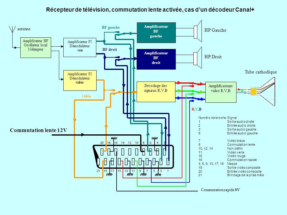 Récepteur de télévision, commutation lente activée, cas dun lecteur de DVD Décodage des signaux R,V,B Amplificateur BF gauche HP Gauche Amplificateur BF droit HP Droit BF gauche BF droit vidéo R,V,BR,V,B Commutation rapide 0V Amplificateur HF Oscillateur local Mélangeur Amplificateur FI Démodulateur son Amplificateur FI Démodulateur vidéo antenne Tube cathodique Amplificateurs video R,V,B Numéro de brocheSignal 1Sortie audio droite 2Entrée audio droite 3Sortie audio gauche 6Entrée audio gauche 7Vidéo bleue 8Commutation lente 10, 12, 14Non défini 11Vidéo verte 15Vidéo rouge 16Commutation rapide 4, 5, 9, 13, 17, 18Masse 19Sortie vidéo composite 20Entrée vidéo composite 21Blindage de la prise mâle Commutation lente 12V