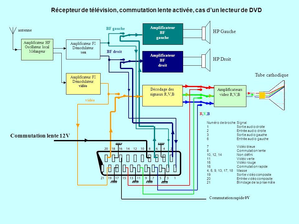 Décodage des signaux R,V,B Amplificateur BF gauche HP Gauche Amplificateur BF droit HP Droit Amplificateur HF Oscillateur local Mélangeur Amplificateur FI Démodulateur son Amplificateur FI Démodulateur vidéo antenne BF gauche BF droit vidéo R,V,BR,V,B Amplificateurs video R,V,B Tube cathodique Commutation lente 0V Commutation rapide 3V Numéro de brocheSignal 1Sortie audio droite 2Entrée audio droite 3Sortie audio gauche 6Entrée audio gauche 7Vidéo bleue 8Commutation lente 10, 12, 14Non défini 11Vidéo verte 15Vidéo rouge 16Commutation rapide 4, 5, 9, 13, 17, 18Masse 19Sortie vidéo composite 20Entrée vidéo composite 21Blindage de la prise mâle Récepteur de télévision, commutation rapide activée