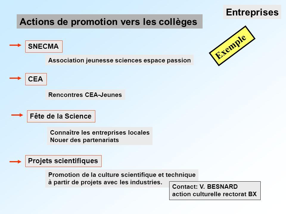 Association jeunesse sciences espace passion Actions de promotion vers les collèges Entreprises SNECMA Rencontres CEA-Jeunes CEA Connaître les entreprises locales Nouer des partenariats Fête de la Science Promotion de la culture scientifique et technique à partir de projets avec les industries.