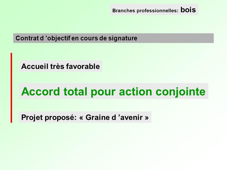Accueil très favorable Accord total pour action conjointe Projet proposé: « Graine d avenir » Contrat d objectif en cours de signature Branches profes