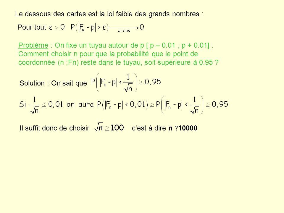 Le dessous des cartes est la loi faible des grands nombres : Pour tout Problème : On fixe un tuyau autour de p [ p – 0.01 ; p + 0.01]. Comment choisir