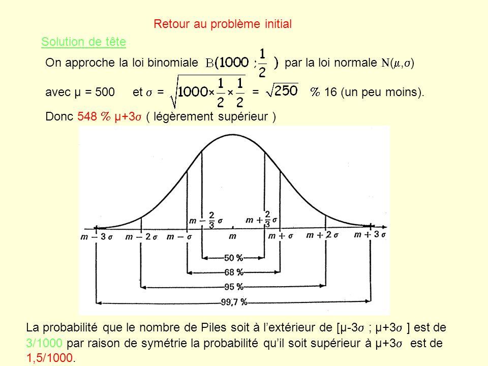 Retour au problème initial Solution de tête On approche la loi binomiale par la loi normale N(, ) avec µ = 500 et = = 16 (un peu moins). Donc 548 µ+3