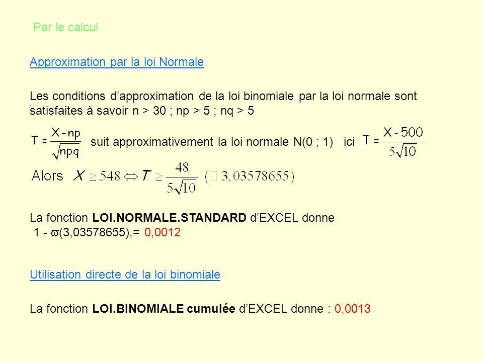 Par le calcul Approximation par la loi Normale Les conditions dapproximation de la loi binomiale par la loi normale sont satisfaites à savoir n > 30 ;