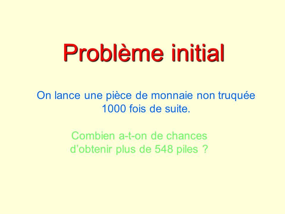Par le calcul Approximation par la loi Normale Les conditions dapproximation de la loi binomiale par la loi normale sont satisfaites à savoir n > 30 ; np > 5 ; nq > 5 suit approximativement la loi normale N(0 ; 1) ici La fonction LOI.NORMALE.STANDARD dEXCEL donne 1 - (3,03578655),= 0,0012 Utilisation directe de la loi binomiale La fonction LOI.BINOMIALE cumulée dEXCEL donne : 0,0013