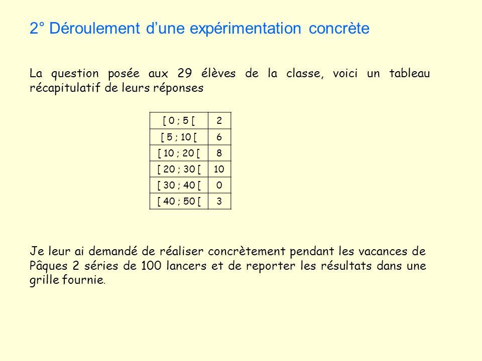 2° Déroulement dune expérimentation concrète La question posée aux 29 élèves de la classe, voici un tableau récapitulatif de leurs réponses [ 0 ; 5 [2