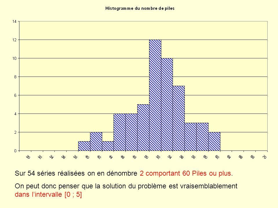 3° Simulation de 100 séries de 100 lancers sur EXCEL.( 1er niveau de simulation) Le recalcul de la feuille en utilisant la touche F9 fait apparaître une fluctuation de la fréquence de lévénement E entre 0 et 8 %.