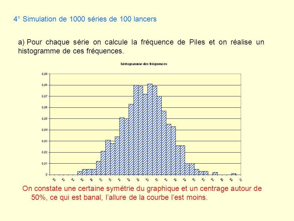 4° Simulation de 1000 séries de 100 lancers a) Pour chaque série on calcule la fréquence de Piles et on réalise un histogramme de ces fréquences. On c