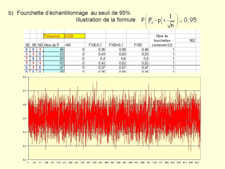 5°) Stabilisation des fréquences ( 2ième niveau de simulation ) On crée une courbe représentant la fréquence dapparition de lévénement E sur n série de 100 lancers en fonction de n.