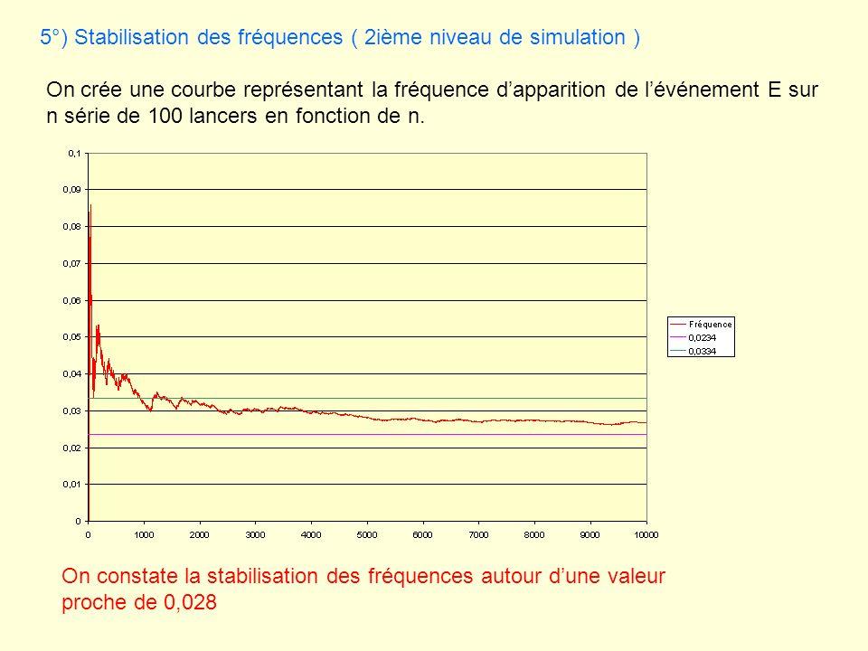 5°) Stabilisation des fréquences ( 2ième niveau de simulation ) On crée une courbe représentant la fréquence dapparition de lévénement E sur n série d