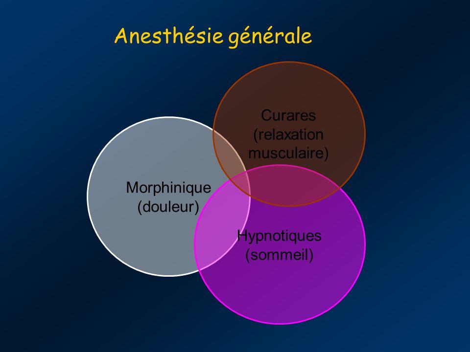 Anesthésie générale Morphinique (douleur) Hypnotiques (sommeil) Curares (relaxation musculaire)