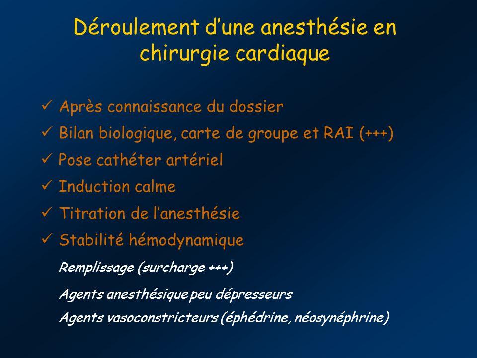 Déroulement dune anesthésie en chirurgie cardiaque Après connaissance du dossier Bilan biologique, carte de groupe et RAI (+++) Pose cathéter artériel Induction calme Titration de lanesthésie Stabilité hémodynamique Remplissage (surcharge +++) Agents anesthésique peu dépresseurs Agents vasoconstricteurs (éphédrine, néosynéphrine)
