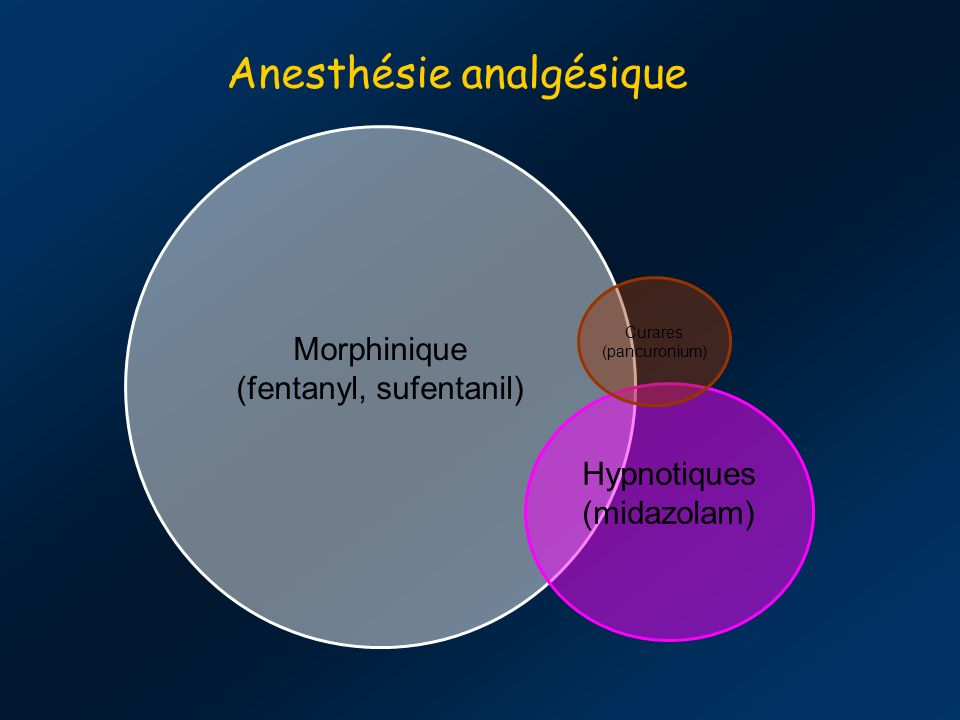 Anesthésie analgésique Morphinique (fentanyl, sufentanil) Hypnotiques (midazolam) Curares (pancuronium)