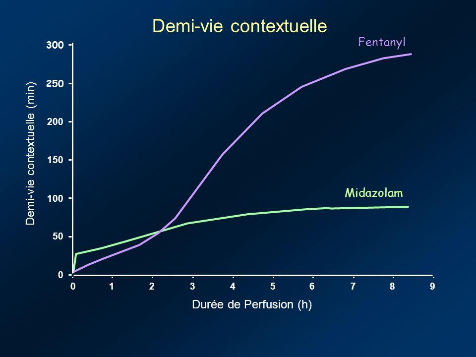 Fentanyl Midazolam 0123456789 0 50 100 150 200 250 300 Demi-vie contextuelle (min) Durée de Perfusion (h) Demi-vie contextuelle