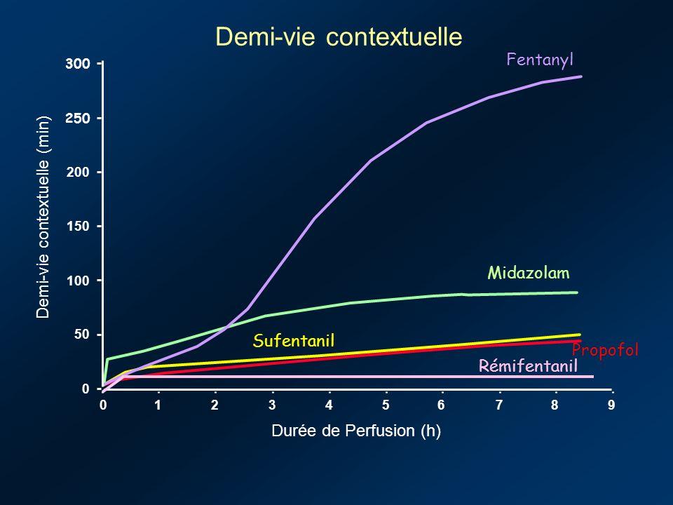 Fentanyl Midazolam Sufentanil Propofol 0123456789 0 50 100 150 200 250 300 Demi-vie contextuelle (min) Durée de Perfusion (h) Demi-vie contextuelle Rémifentanil