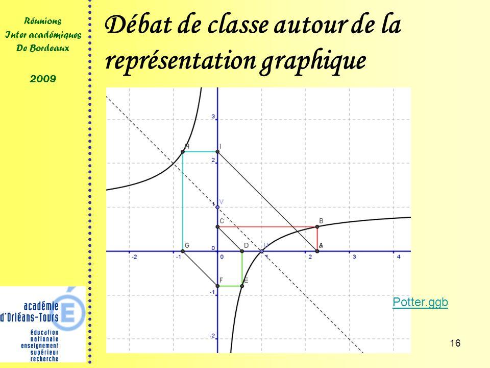 16 Réunions Inter académiques De Bordeaux 2009 Débat de classe autour de la représentation graphique Potter.ggb