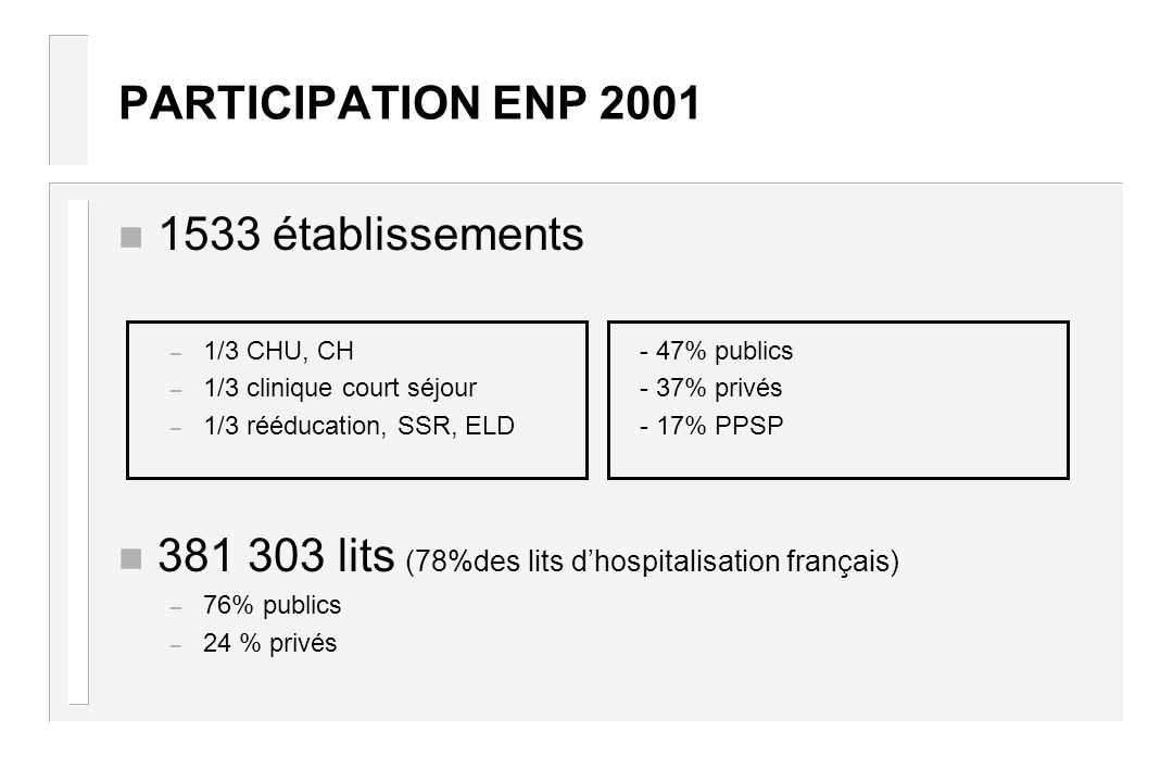 PARTICIPATION ENP 2001 n 1533 établissements – 1/3 CHU, CH- 47% publics – 1/3 clinique court séjour- 37% privés – 1/3 rééducation, SSR, ELD- 17% PPSP