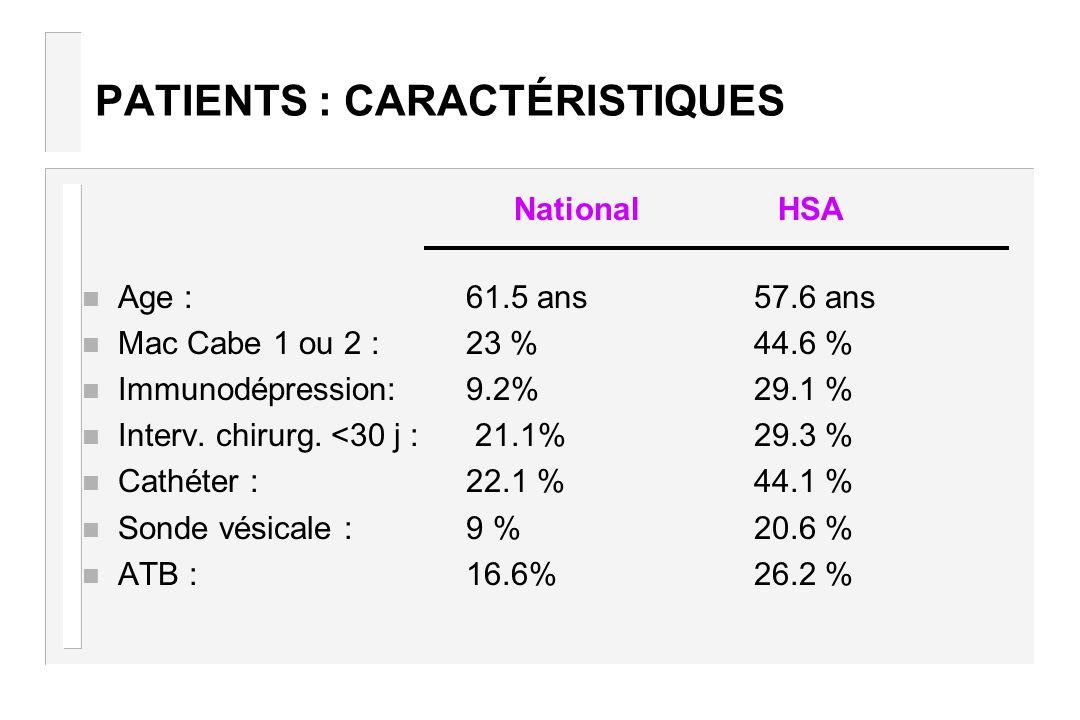 PATIENTS : CARACTÉRISTIQUES n Age : 61.5 ans57.6 ans n Mac Cabe 1 ou 2 : 23 %44.6 % n Immunodépression: 9.2%29.1 % n Interv. chirurg. <30 j : 21.1%29.