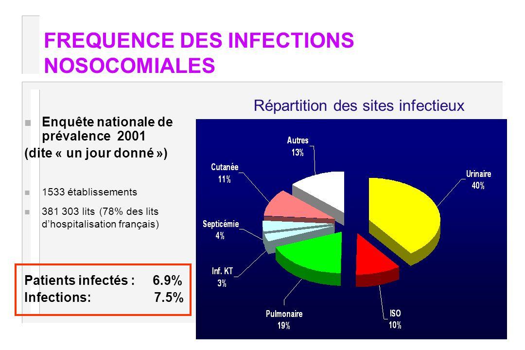 FREQUENCE DES INFECTIONS NOSOCOMIALES n Enquête nationale de prévalence 2001 (dite « un jour donné ») n 1533 établissements n 381 303 lits (78% des li