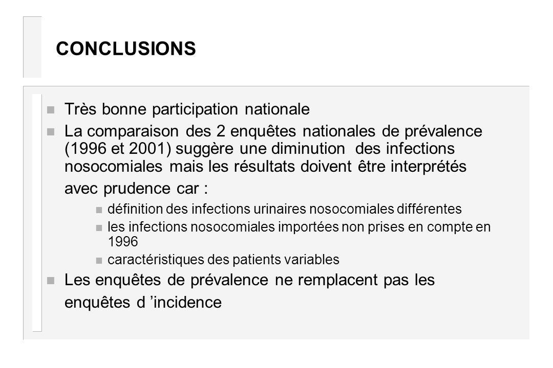 CONCLUSIONS n Très bonne participation nationale n La comparaison des 2 enquêtes nationales de prévalence (1996 et 2001) suggère une diminution des in