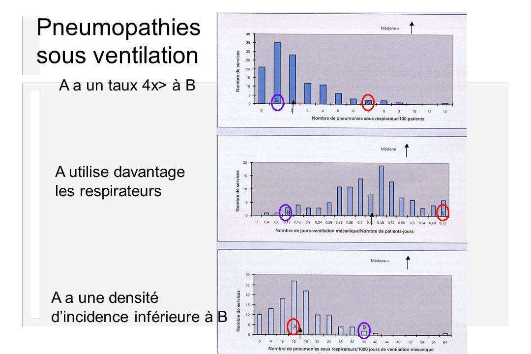 Pneumopathies sous ventilation A a un taux 4x> à B A utilise davantage les respirateurs A a une densité dincidence inférieure à B