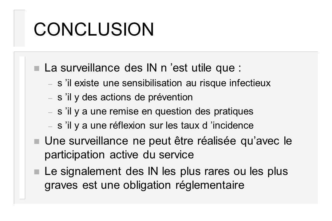 CONCLUSION n La surveillance des IN n est utile que : – s il existe une sensibilisation au risque infectieux – s il y des actions de prévention – s il