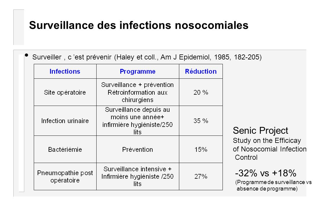 Surveillance des infections nosocomiales Surveiller, c est prévenir (Haley et coll., Am J Epidemiol, 1985, 182-205) Senic Project Study on the Efficic
