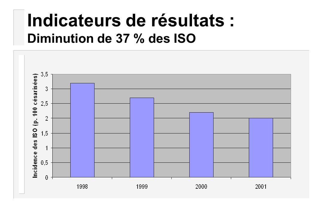 Indicateurs de résultats : Diminution de 37 % des ISO