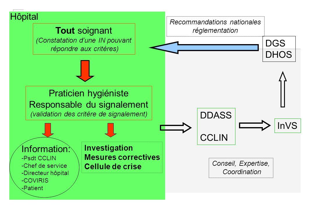 Tout soignant (Constatation dune IN pouvant répondre aux critères) Praticien hygiéniste Responsable du signalement (validation des critère de signalem