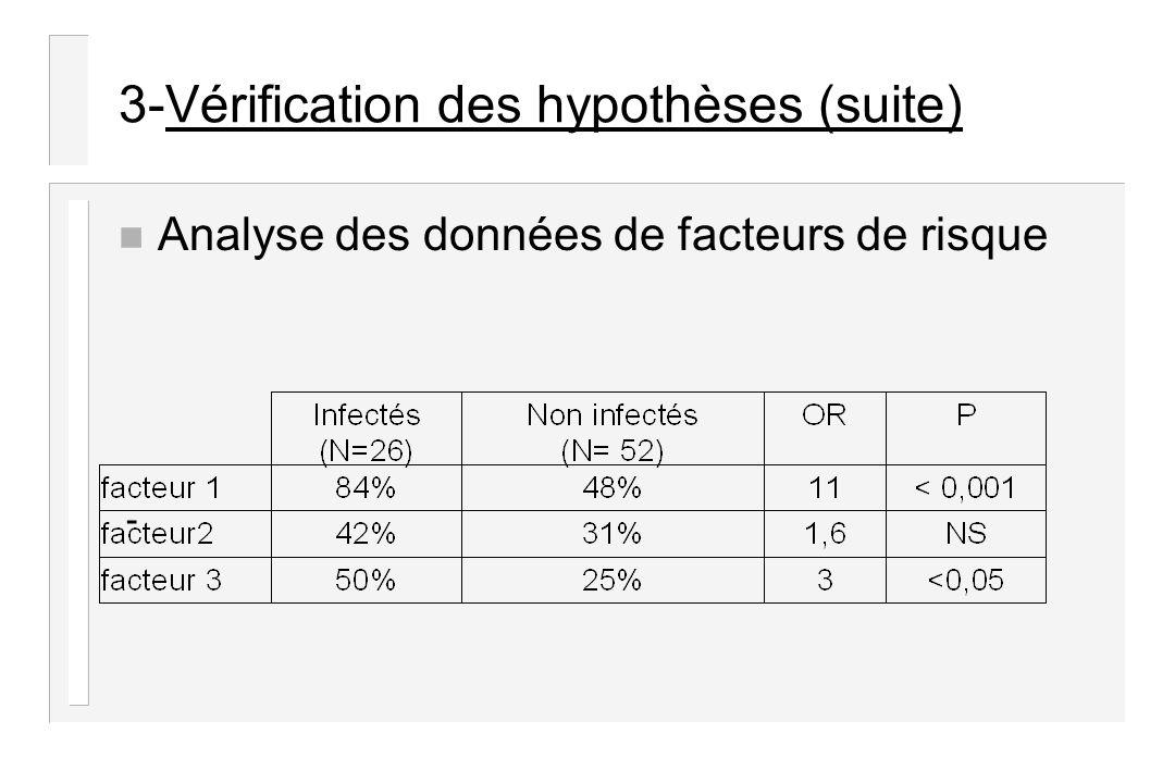 3-Vérification des hypothèses (suite) n Analyse des données de facteurs de risque -