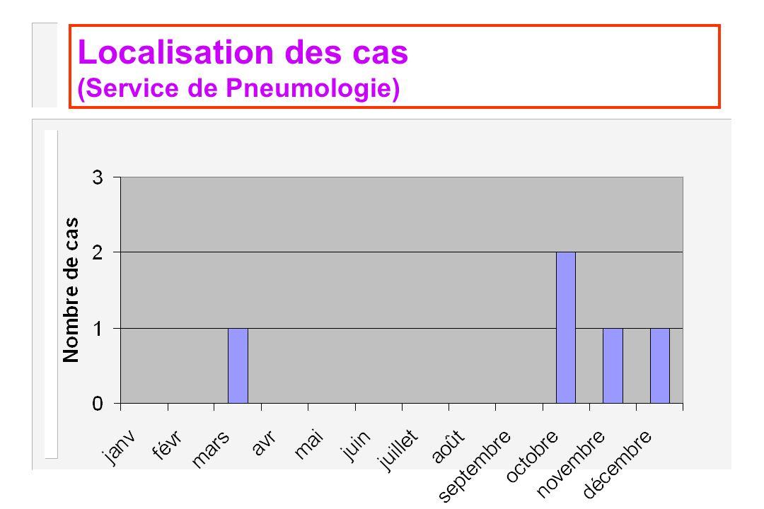 Localisation des cas (Service de Pneumologie)