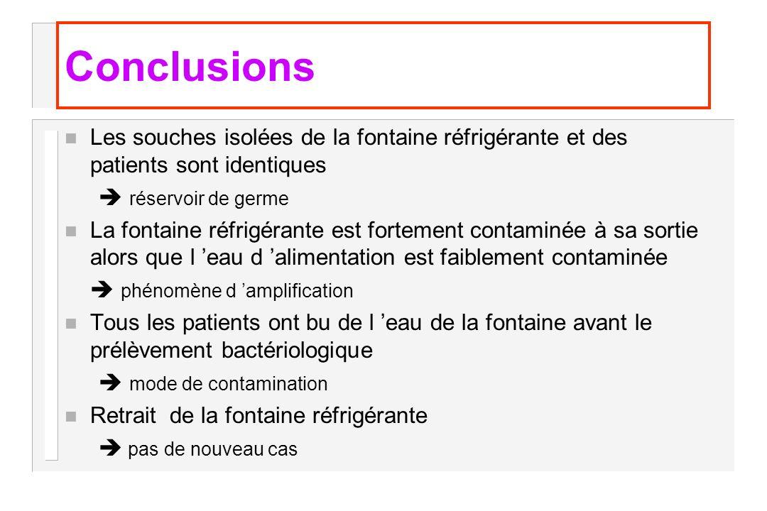 Conclusions n Les souches isolées de la fontaine réfrigérante et des patients sont identiques réservoir de germe n La fontaine réfrigérante est fortem
