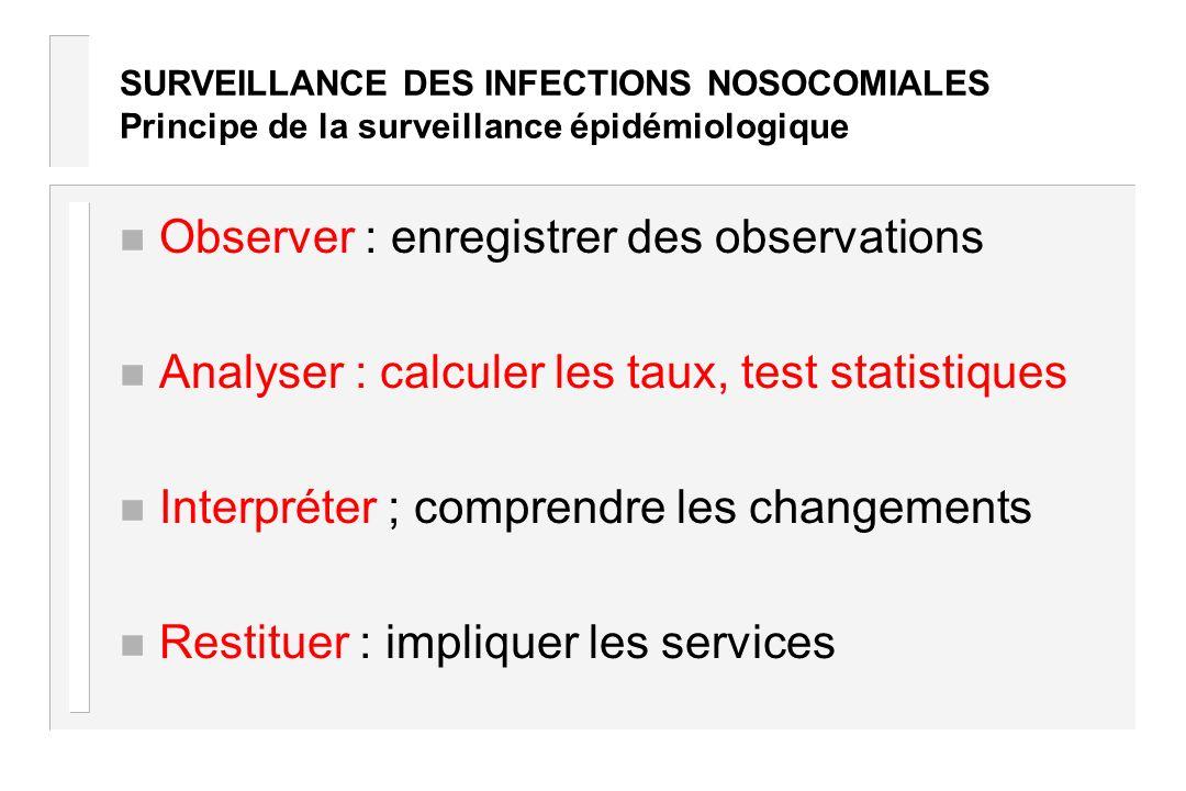 SURVEILLANCE DES INFECTIONS NOSOCOMIALES Principe de la surveillance épidémiologique n Observer : enregistrer des observations n Analyser : calculer l