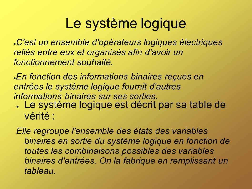 Le système logique C'est un ensemble d'opérateurs logiques électriques reliés entre eux et organisés afin d'avoir un fonctionnement souhaité. En fonct