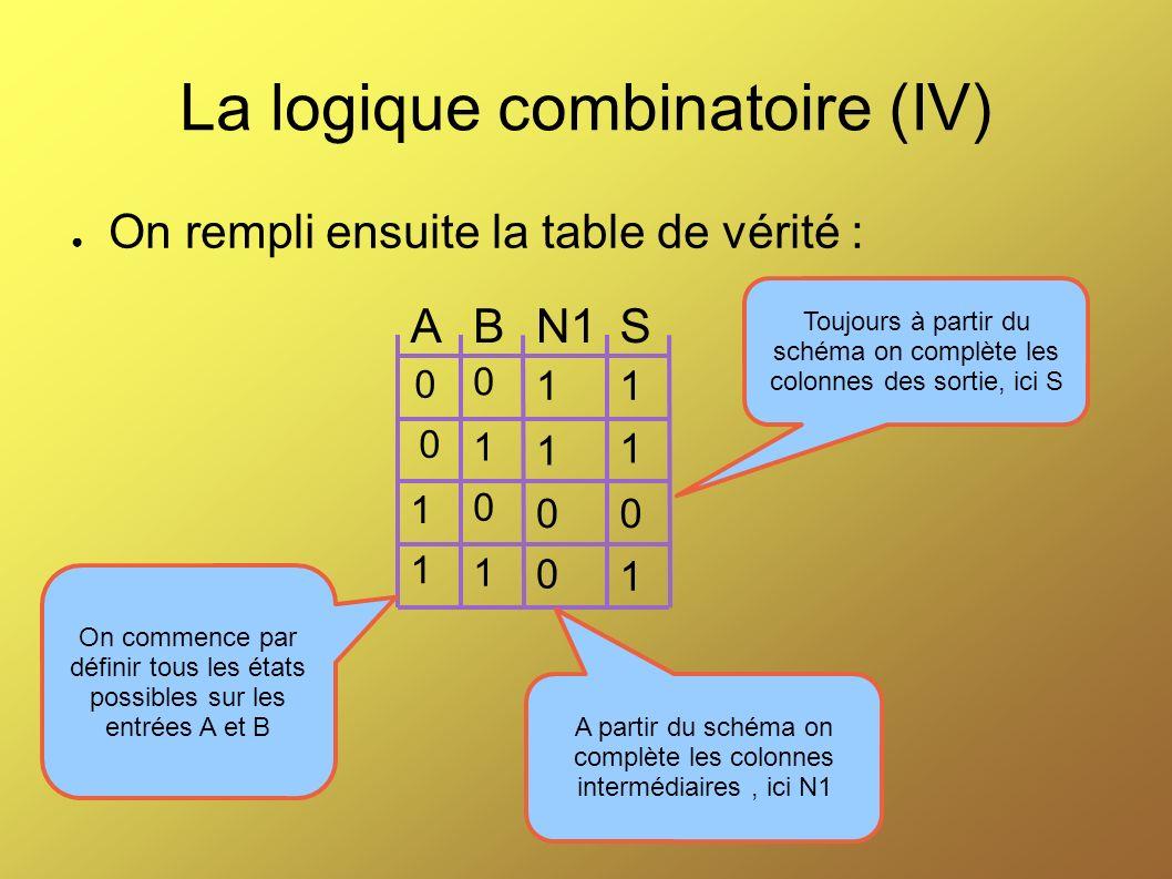 La logique combinatoire (IV) On rempli ensuite la table de vérité : ABN1S 0 0 0 1 1 0 1 1 On commence par définir tous les états possibles sur les ent