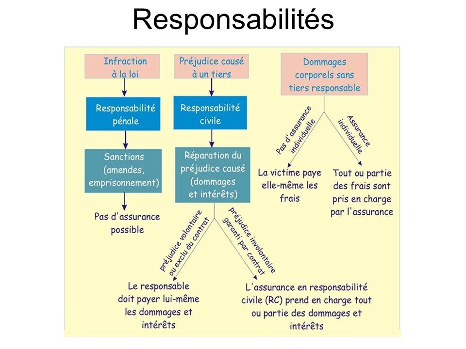 Le plongeur P2 a également la responsabilité : - De son matériel (lié à ses prérogatives).