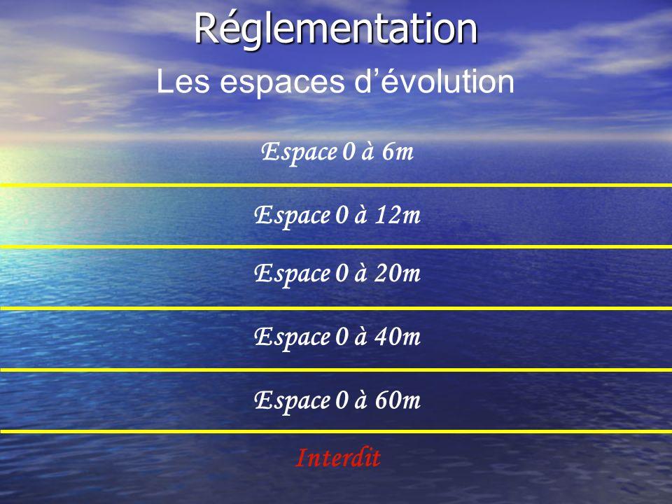Les espaces dévolution Espace 0 à 12m Espace 0 à 20m Espace 0 à 40m Espace 0 à 60m Interdit Espace 0 à 6mRéglementation