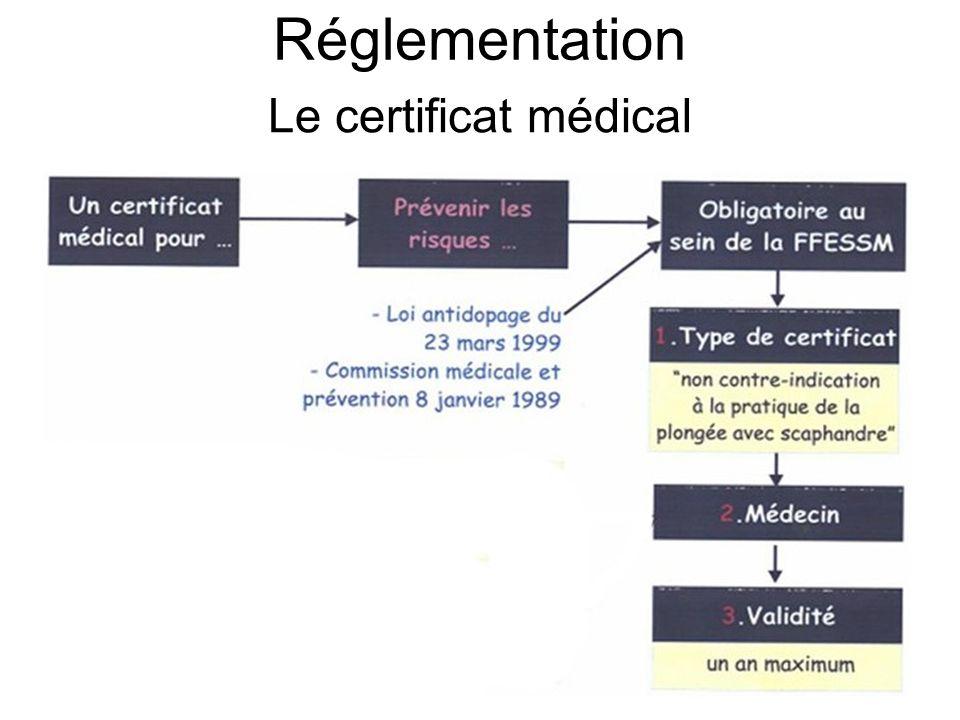 Réglementation Le certificat médical