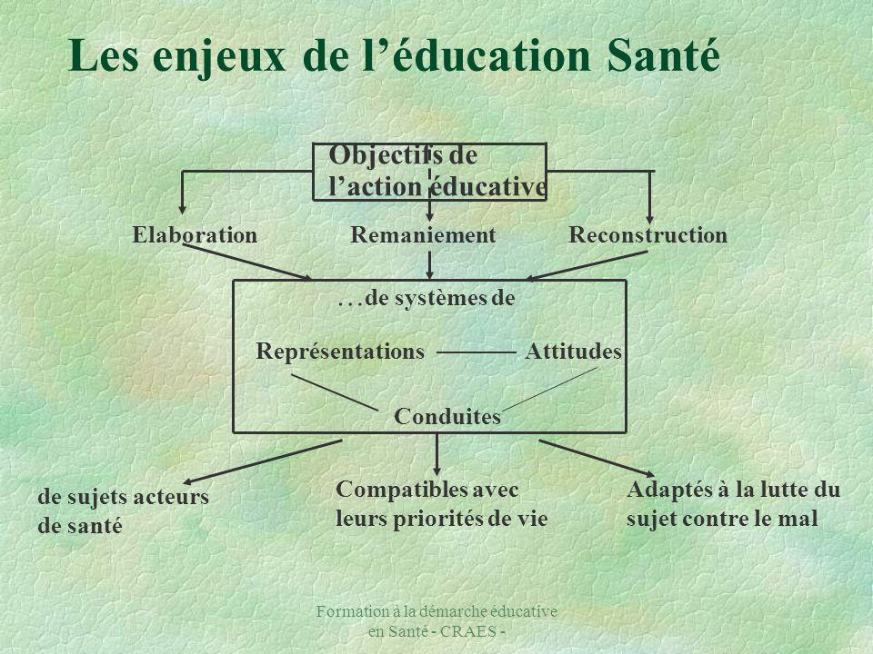 Formation à la démarche éducative en Santé - CRAES - Les enjeux de léducation Santé Objectifs de laction éducative ElaborationRemaniementReconstructio