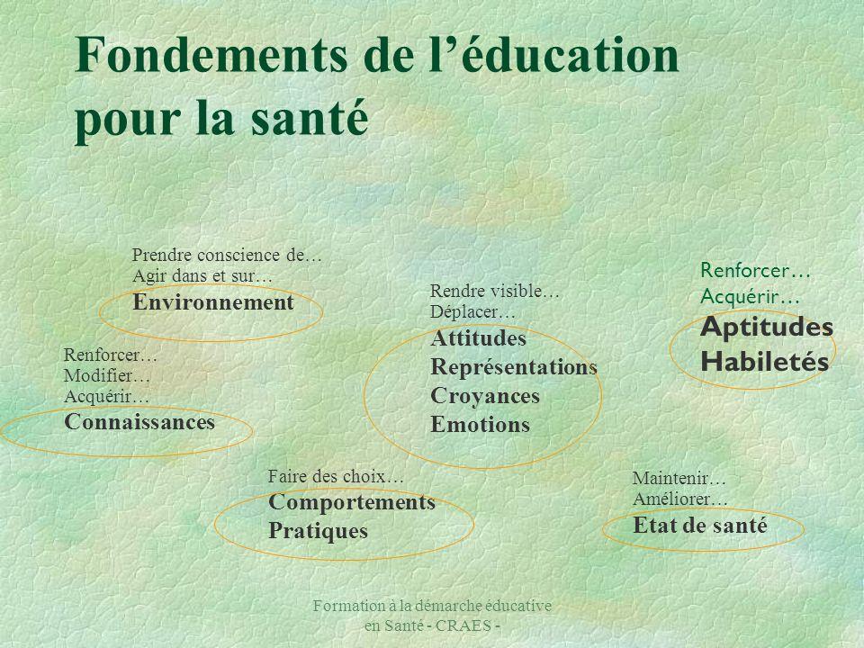 Formation à la démarche éducative en Santé - CRAES - Fondements de léducation pour la santé Prendre conscience de… Agir dans et sur… Environnement Ren