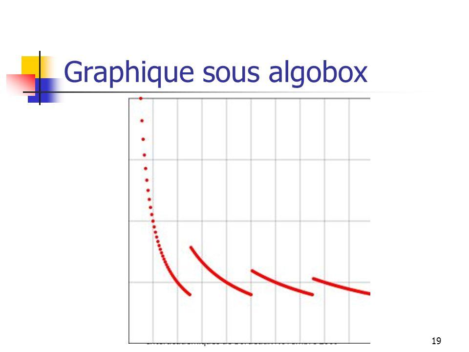 Graphique sous algobox Interacadémiques de Bordeaux Novembre 200919